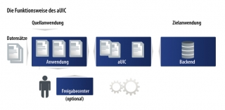 Funktionsweise aUIC