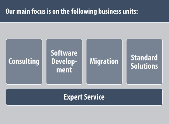 Experts in Finance Solutions