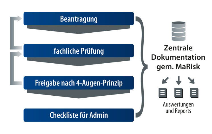 Workflow agentes Identity Management System (aIMS)