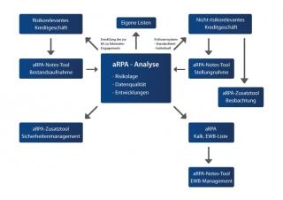 Schaubild_aRPA1