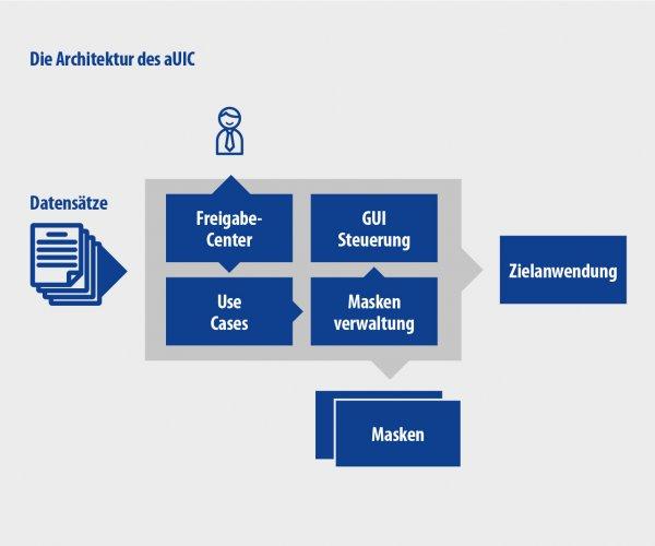 Elektronisches Postfach automatisieren mit aUIC